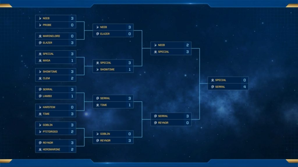 WCS Spring 2019 Results